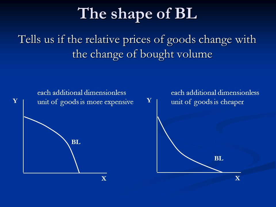 The slope of BL  Marginal Rate of Substitution in Exchange (MRS E )  = ratio describing the possibility to change goods with each other on the market – tells us what are the relative prices of goods  MRS E = - ΔX/ΔY = P X /P Y X BL BL BL P X /P Y = 1/1 P X /P Y = 1/2 Y P X /P Y = 2/1