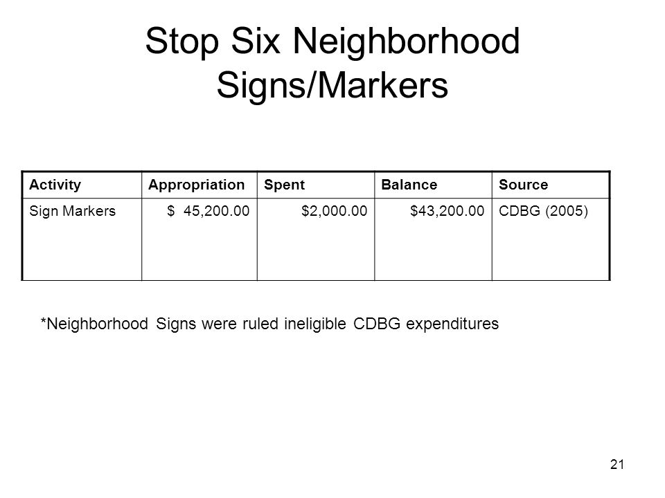 21 Stop Six Neighborhood Signs/Markers *Neighborhood Signs were ruled ineligible CDBG expenditures ActivityAppropriationSpentBalanceSource Sign Markers$ 45,200.00$2,000.00$43,200.00CDBG (2005)