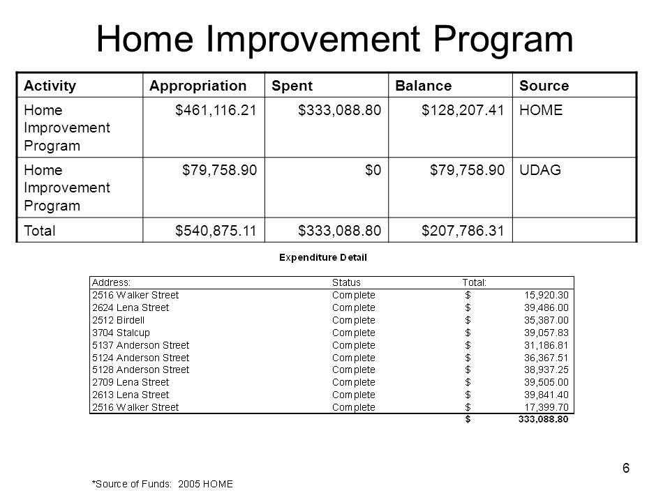 6 Home Improvement Program ActivityAppropriationSpentBalanceSource Home Improvement Program $461,116.21$333,088.80$128,207.41HOME Home Improvement Program $79,758.90$0$79,758.90UDAG Total$540,875.11$333,088.80$207,786.31