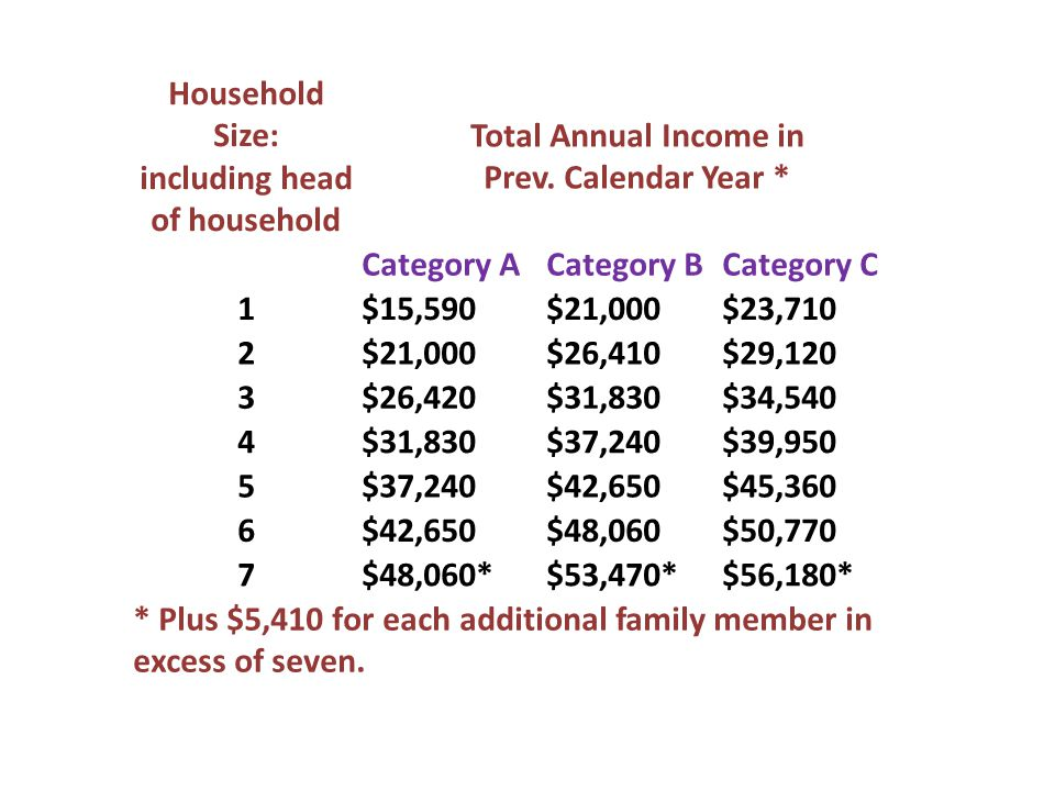 Household Size: including head of household Total Annual Income in Prev.