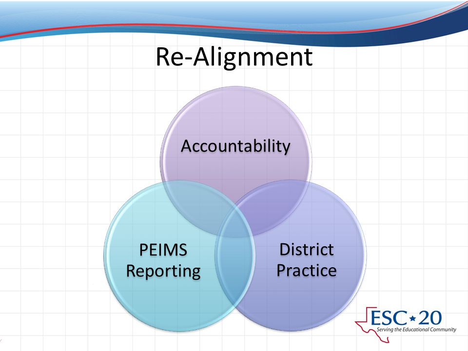 Re-Alignment Accountability District Practice PEIMS Reporting
