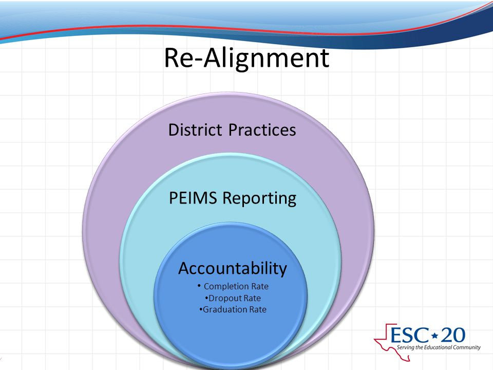 Re-Alignment District Practices PEIMS Reporting Accountability Completion Rate Dropout Rate Graduation Rate