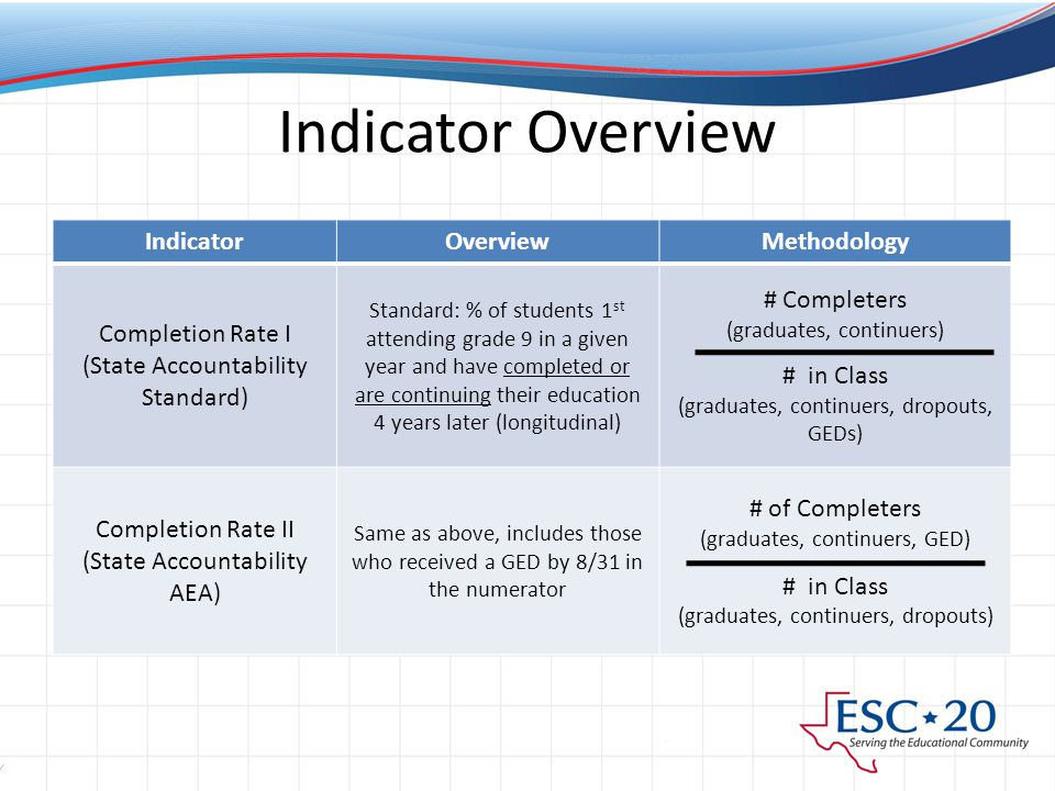 Indicator Overview IndicatorOverviewMethodology Completion Rate I (State Accountability Standard) Standard: % of students 1 st attending grade 9 in a given year and have completed or are continuing their education 4 years later (longitudinal) # Completers (graduates, continuers) # in Class (graduates, continuers, dropouts, GEDs) Completion Rate II (State Accountability AEA) Same as above, includes those who received a GED by 8/31 in the numerator # of Completers (graduates, continuers, GED) # in Class (graduates, continuers, dropouts)