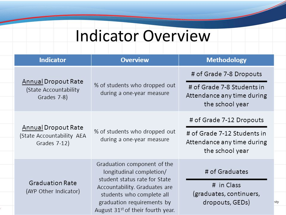Indicator Overview IndicatorOverviewMethodology Annual Dropout Rate (State Accountability Grades 7-8) % of students who dropped out during a one-year measure # of Grade 7-8 Dropouts # of Grade 7-8 Students in Attendance any time during the school year Annual Dropout Rate (State Accountability AEA Grades 7-12) % of students who dropped out during a one-year measure # of Grade 7-12 Dropouts # of Grade 7-12 Students in Attendance any time during the school year Graduation Rate (AYP Other Indicator) Graduation component of the longitudinal completion/ student status rate for State Accountability.