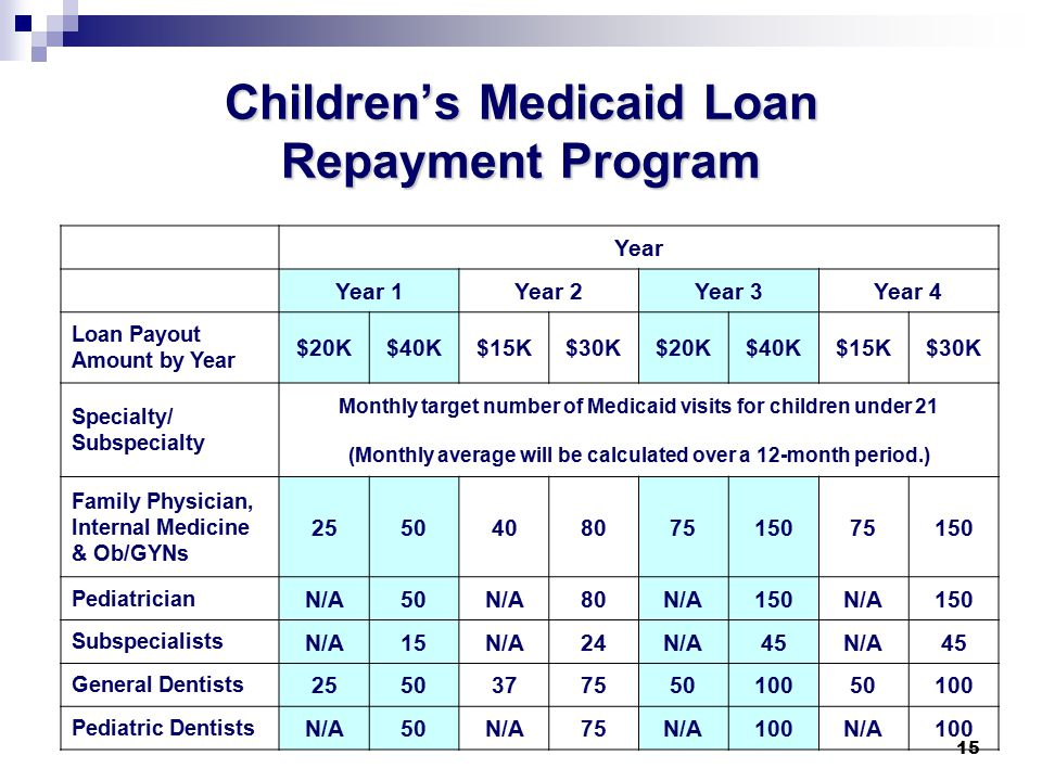 15 Children's Medicaid Loan Repayment Program Year Year 1Year 2Year 3Year 4 Loan Payout Amount by Year $20K$40K$15K$30K$20K$40K$15K$30K Specialty/ Subspecialty Monthly target number of Medicaid visits for children under 21 (Monthly average will be calculated over a 12-month period.) Family Physician, Internal Medicine & Ob/GYNs 255040807515075150 Pediatrician N/A50N/A80N/A150N/A150 Subspecialists N/A15N/A24N/A45N/A45 General Dentists 255037755010050100 Pediatric Dentists N/A50N/A75N/A100N/A100