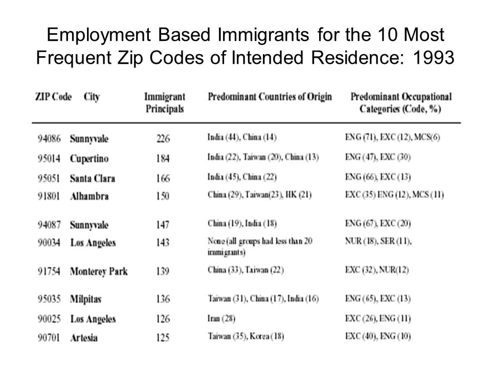 Employment Based Immigrants for the 10 Most Frequent Zip Codes of Intended Residence: 1993