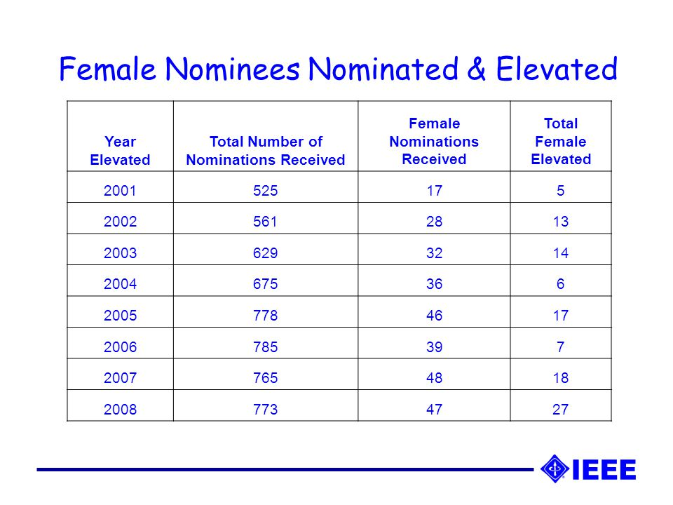 Female Nominees Nominated & Elevated Year Elevated Total Number of Nominations Received Female Nominations Received Total Female Elevated 2001525175 20025612813 20036293214 2004675366 20057784617 2006785397 20077654818 20087734727