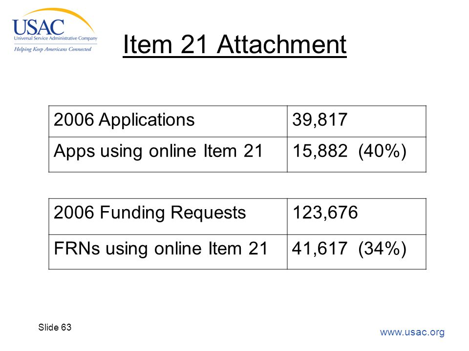 www.usac.org Slide 63 Item 21 Attachment 2006 Applications39,817 Apps using online Item 2115,882 (40%) 2006 Funding Requests123,676 FRNs using online