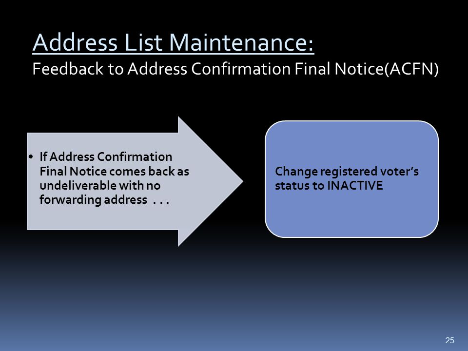 Address List Maintenance: Feedback to Address Confirmation Final Notice(ACFN) If Address Confirmation Final Notice comes back as undeliverable with no