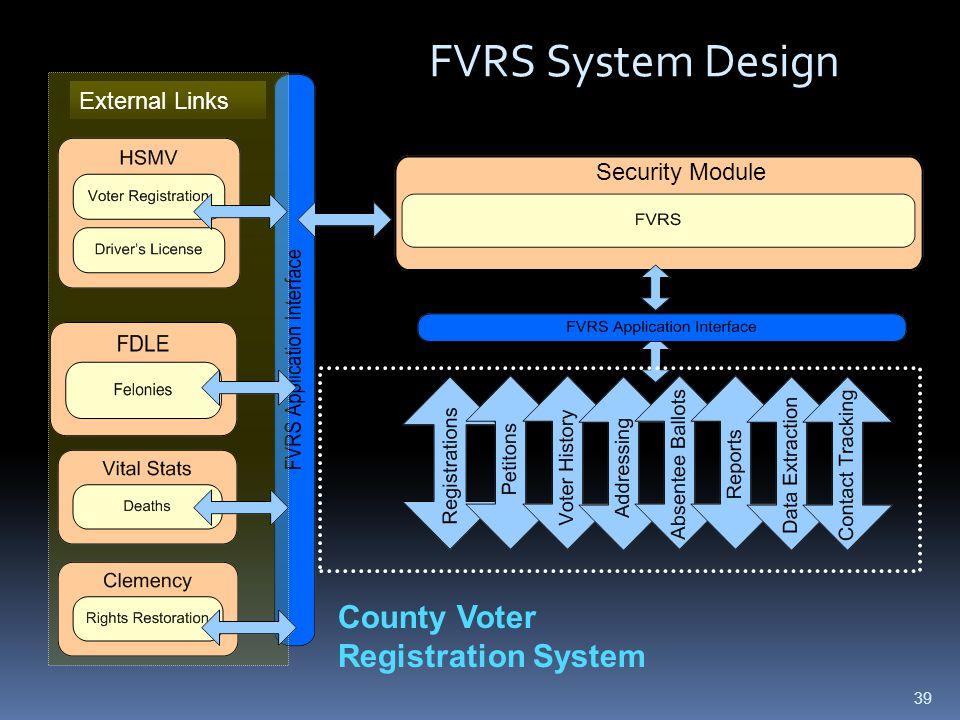 External Links Security Module FVRS System Design County Voter Registration System 39