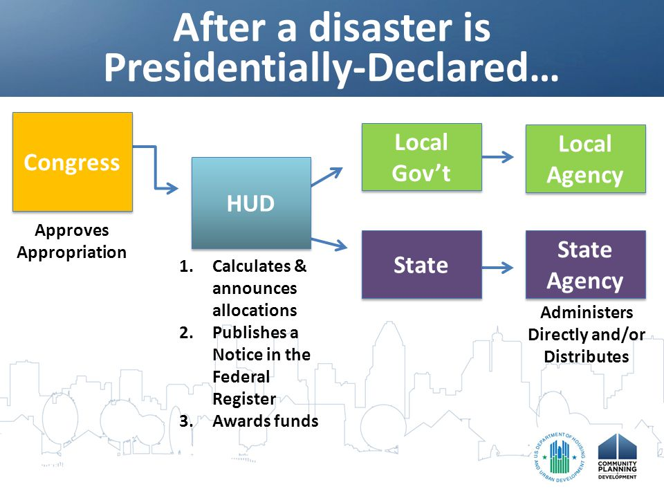 After a disaster is Presidentially-Declared… Administers Directly and/or Distributes Congress HUD Local Gov't Local Agency State State Agency Approves Appropriation 1.Calculates & announces allocations 2.Publishes a Notice in the Federal Register 3.Awards funds