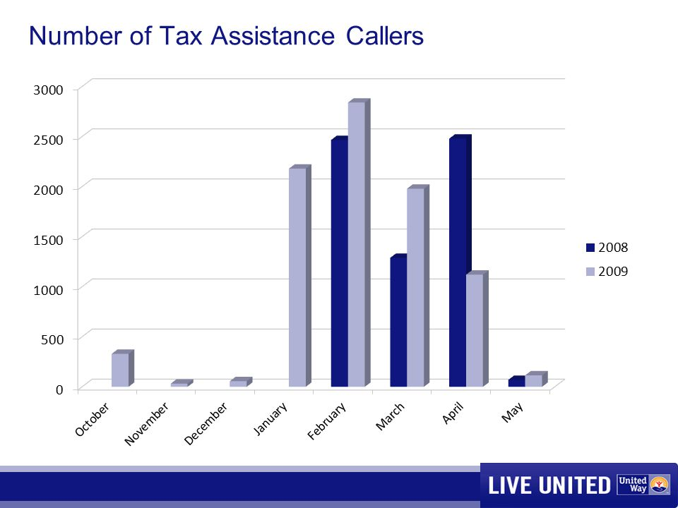 Number of Tax Assistance Callers