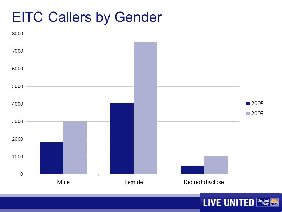 EITC Callers by Gender