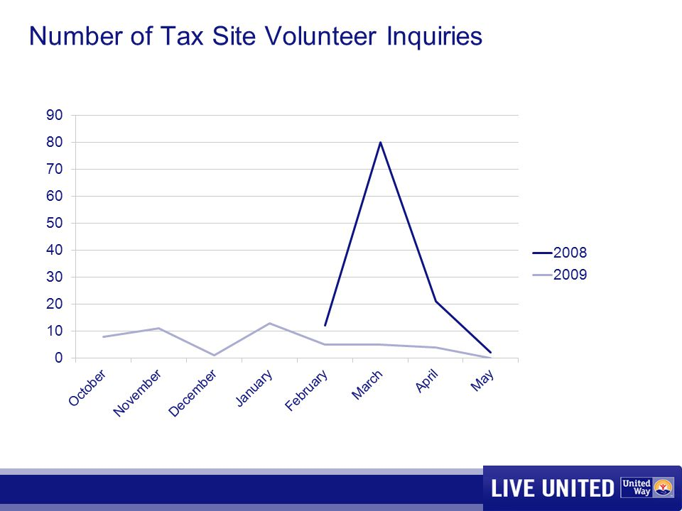 Number of Tax Site Volunteer Inquiries