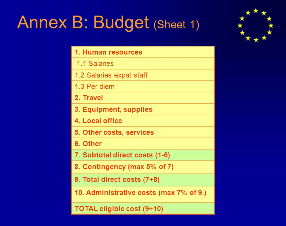 Annex B: Budget (Sheet 1) 1. Human resources 1.1 Salaries 1.2 Salaries expat staff 1.3 Per diem 2.