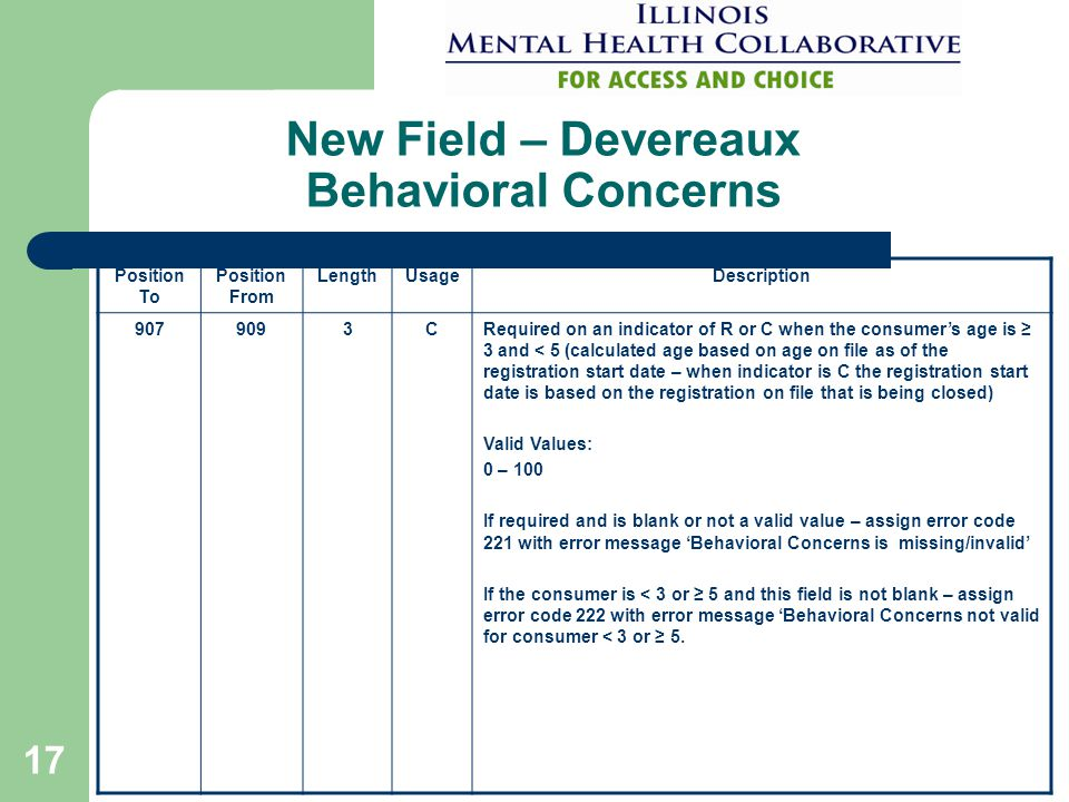 17 New Field – Devereaux Behavioral Concerns Position To Position From LengthUsageDescription 9079093CRequired on an indicator of R or C when the consumer's age is ≥ 3 and < 5 (calculated age based on age on file as of the registration start date – when indicator is C the registration start date is based on the registration on file that is being closed) Valid Values: 0 – 100 If required and is blank or not a valid value – assign error code 221 with error message 'Behavioral Concerns is missing/invalid' If the consumer is < 3 or ≥ 5 and this field is not blank – assign error code 222 with error message 'Behavioral Concerns not valid for consumer < 3 or ≥ 5.