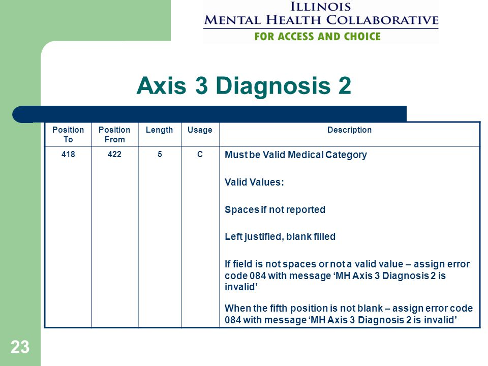 23 Axis 3 Diagnosis 2 Position To Position From LengthUsageDescription 4184225C Must be Valid Medical Category Valid Values: Spaces if not reported Left justified, blank filled If field is not spaces or not a valid value – assign error code 084 with message 'MH Axis 3 Diagnosis 2 is invalid' When the fifth position is not blank – assign error code 084 with message 'MH Axis 3 Diagnosis 2 is invalid'
