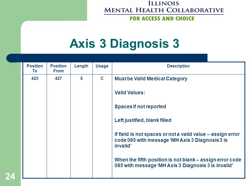 24 Axis 3 Diagnosis 3 Position To Position From LengthUsageDescription 4234275C Must be Valid Medical Category Valid Values: Spaces if not reported Left justified, blank filled If field is not spaces or not a valid value – assign error code 085 with message 'MH Axis 3 Diagnosis 3 is invalid' When the fifth position is not blank – assign error code 085 with message 'MH Axis 3 Diagnosis 3 is invalid'