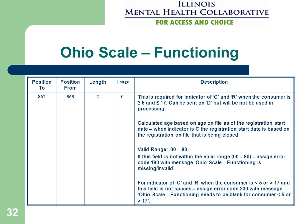 32 Ohio Scale – Functioning Position To Position From Length Usage Description 8678682C This is required for indicator of 'C' and 'R' when the consume