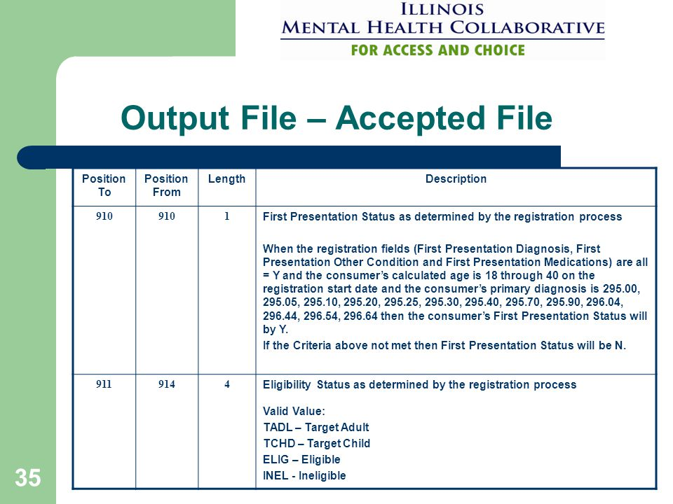 35 Output File – Accepted File Position To Position From LengthDescription 910 1 First Presentation Status as determined by the registration process W