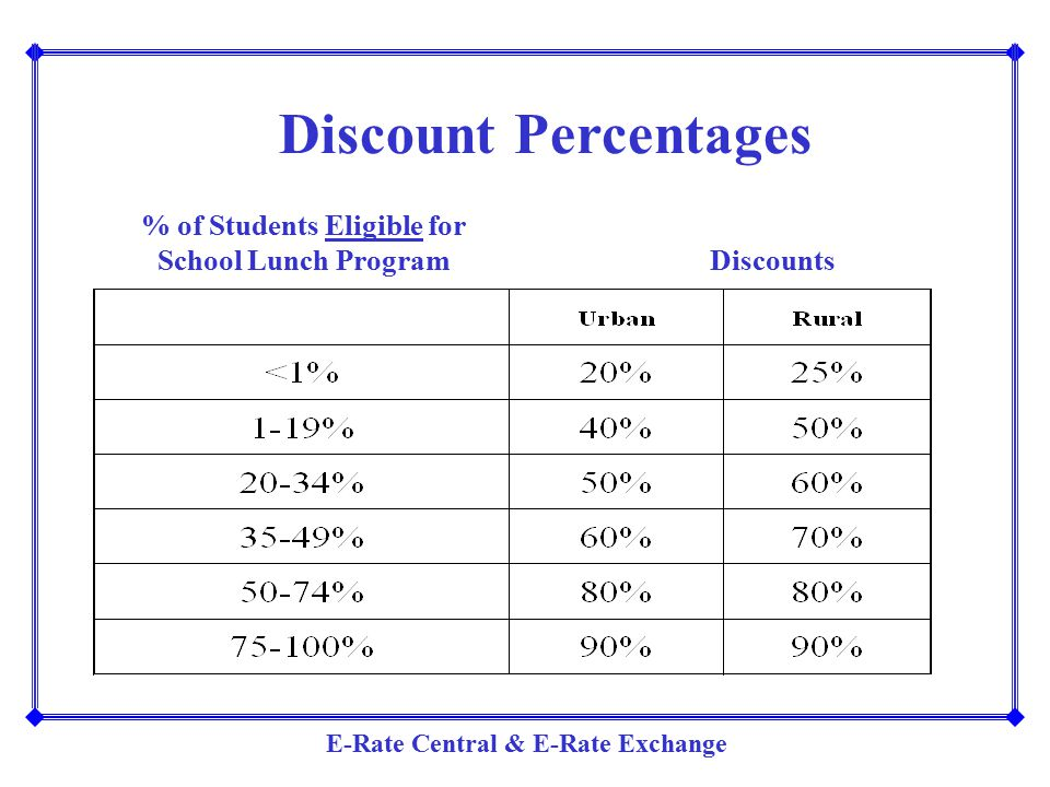 E-Rate Central & E-Rate Exchange Discount Percentages % of Students Eligible for School Lunch Program Discounts