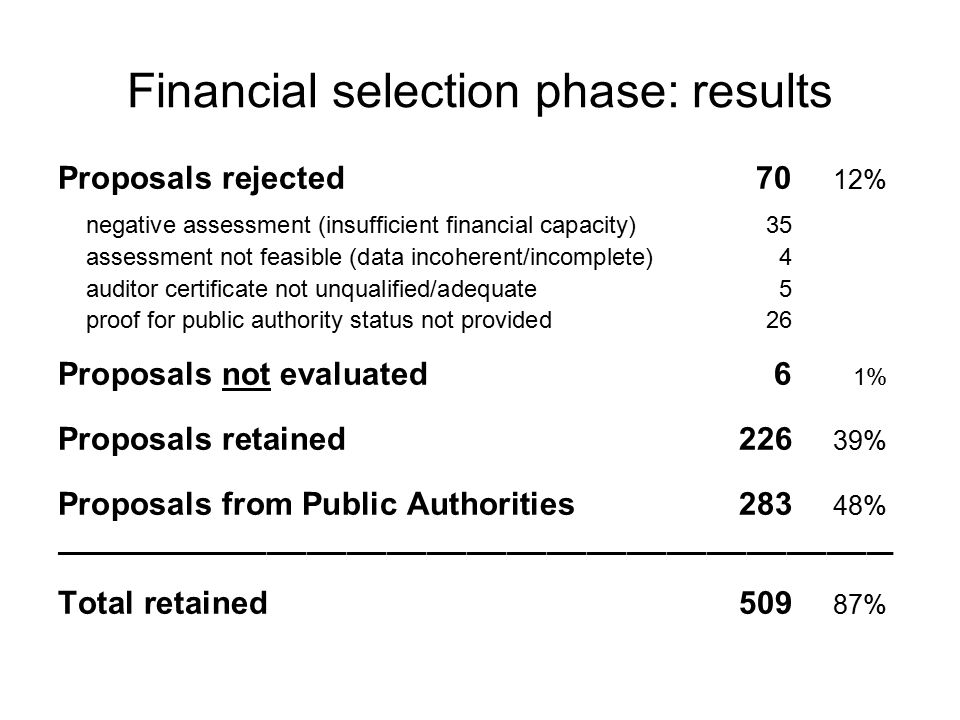Financial selection phase: results Proposals rejected70 12% negative assessment (insufficient financial capacity)35 assessment not feasible (data incoherent/incomplete)4 auditor certificate not unqualified/adequate5 proof for public authority status not provided26 Proposals not evaluated6 1% Proposals retained226 39% Proposals from Public Authorities 283 48% ¯¯¯¯¯¯¯¯¯¯¯¯¯¯¯¯¯¯¯¯¯¯¯¯¯¯¯¯¯¯¯¯¯¯¯¯¯¯¯¯¯¯¯¯¯¯¯¯¯¯¯¯¯¯¯¯¯¯¯¯¯¯¯ Total retained509 87%
