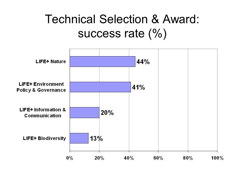 Technical Selection & Award: success rate (%)