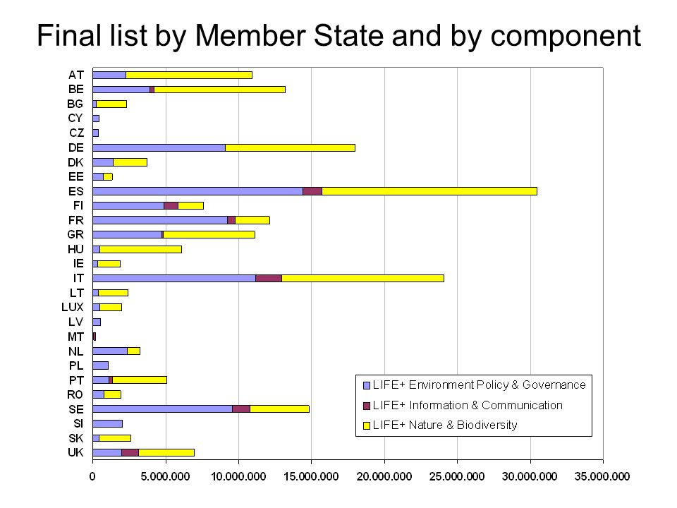 Final list by Member State and by component