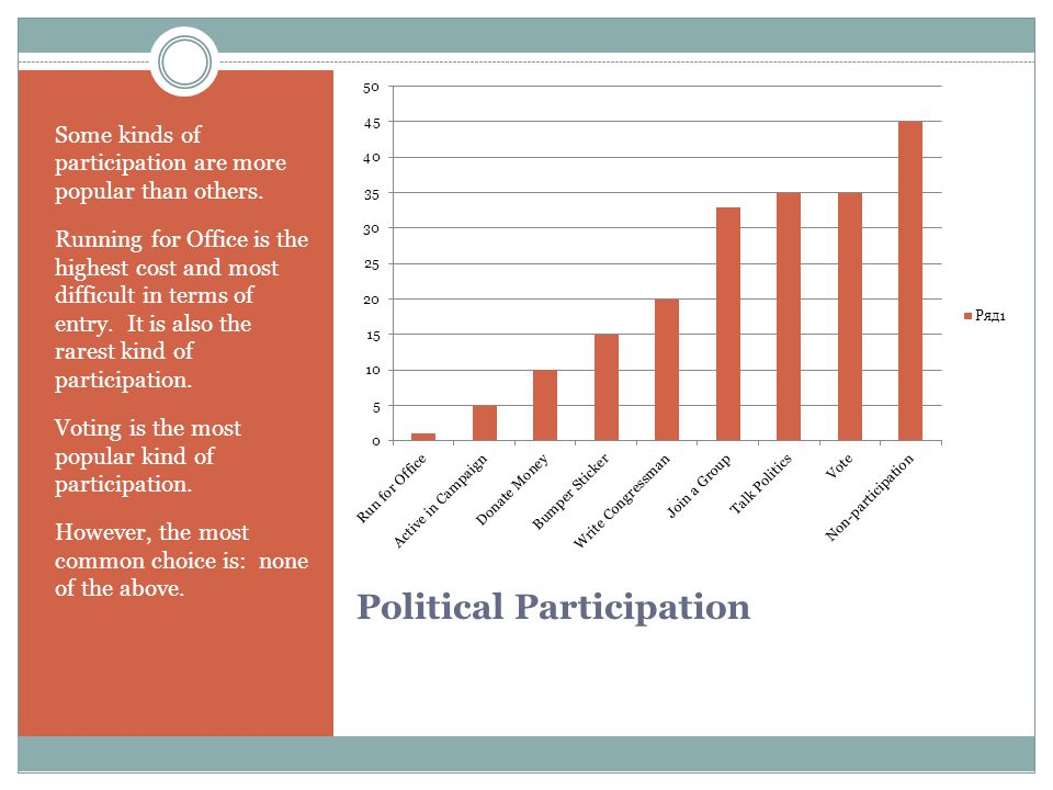 Political Participation Some kinds of participation are more popular than others. Running for Office is the highest cost and most difficult in terms o
