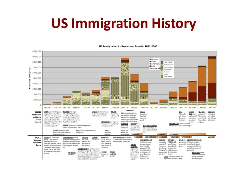US Immigration History