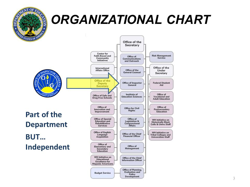 ORGANIZATIONAL CHART Part of the Department BUT… Independent 3