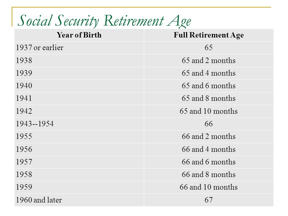 Social Security Retirement Age Year of BirthFull Retirement Age 1937 or earlier65 193865 and 2 months 193965 and 4 months 194065 and 6 months 194165 a