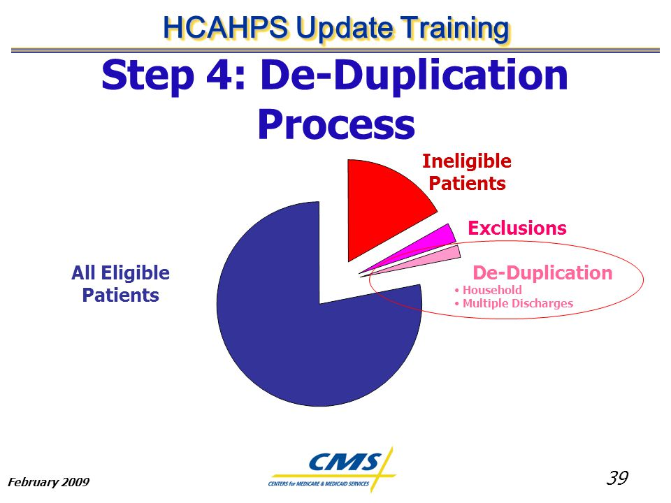 39 HCAHPS Update Training February 2009 Step 4: De-Duplication Process All Eligible Patients Ineligible Patients Exclusions De-Duplication Household Multiple Discharges