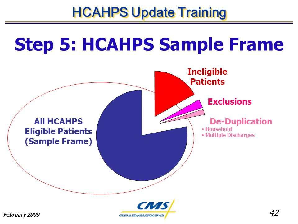 42 HCAHPS Update Training February 2009 Step 5: HCAHPS Sample Frame All HCAHPS Eligible Patients (Sample Frame) Ineligible Patients Exclusions De-Duplication Household Multiple Discharges