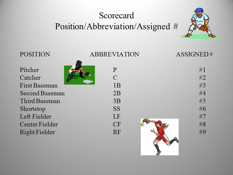 Scorecard Position/Abbreviation/Assigned # POSITIONABBREVIATION ASSIGNED # PitcherP #1 CatcherC #2 First Baseman1B #3 Second Baseman2B #4 Third Baseman3B #5 ShortstopSS #6 Left FielderLF #7 Center FielderCF #8 Right FielderRF #9