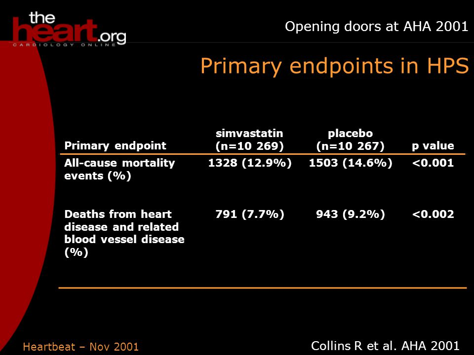 Heartbeat – Nov 2001 Opening doors at AHA 2001 Primary endpoint simvastatin (n=10 269) placebo (n=10 267)p value All-cause mortality events (%) 1328 (12.9%)1503 (14.6%)<0.001 Deaths from heart disease and related blood vessel disease (%) 791 (7.7%)943 (9.2%)<0.002 Collins R et al.