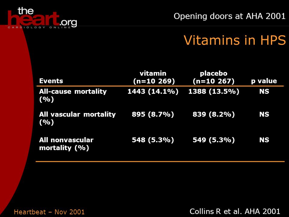 Heartbeat – Nov 2001 Opening doors at AHA 2001 Events vitamin (n=10 269) placebo (n=10 267)p value All-cause mortality (%) 1443 (14.1%)1388 (13.5%)NS All vascular mortality (%) 895 (8.7%)839 (8.2%)NS All nonvascular mortality (%) 548 (5.3%)549 (5.3%)NS Collins R et al.