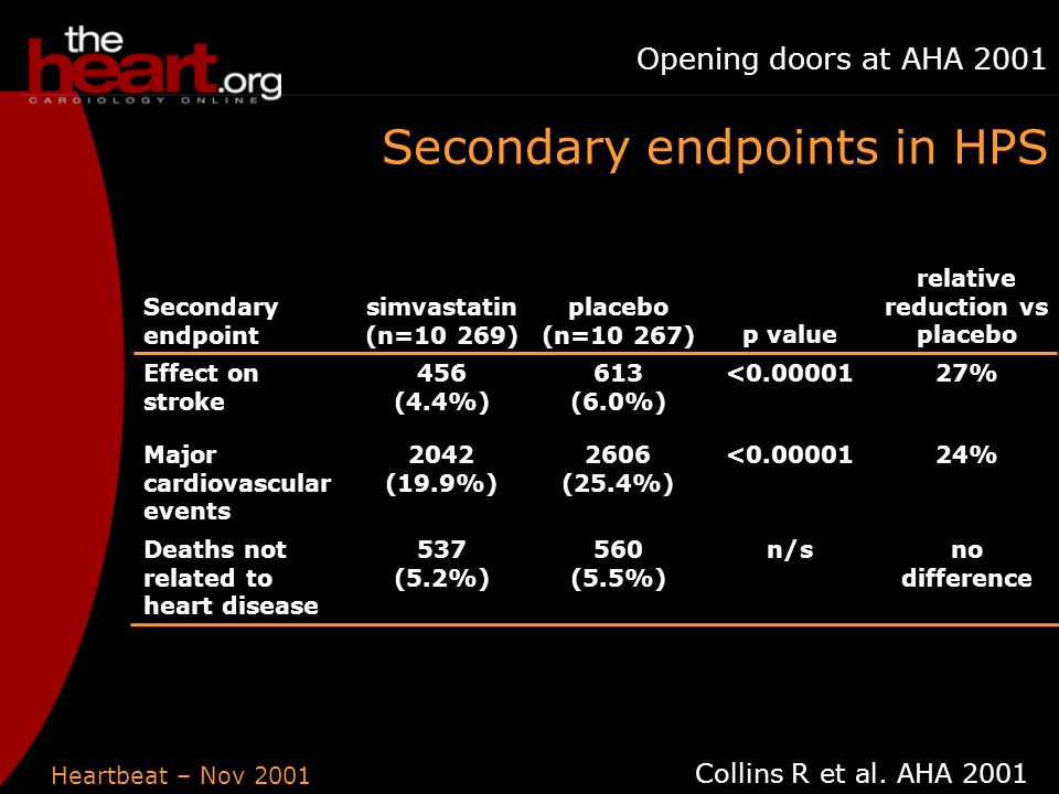 Heartbeat – Nov 2001 Opening doors at AHA 2001 Secondary endpoint simvastatin (n=10 269) placebo (n=10 267)p value relative reduction vs placebo Effect on stroke 456 (4.4%) 613 (6.0%) <0.0000127% Major cardiovascular events 2042 (19.9%) 2606 (25.4%) <0.0000124% Deaths not related to heart disease 537 (5.2%) 560 (5.5%) n/sno difference Secondary endpoints in HPS Collins R et al.