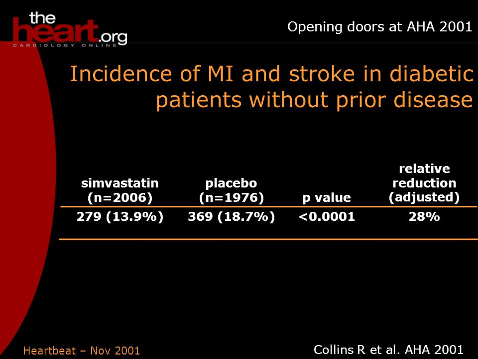 Heartbeat – Nov 2001 Opening doors at AHA 2001 simvastatin (n=2006) placebo (n=1976)p value relative reduction (adjusted) 279 (13.9%)369 (18.7%)<0.000128% Incidence of MI and stroke in diabetic patients without prior disease Collins R et al.