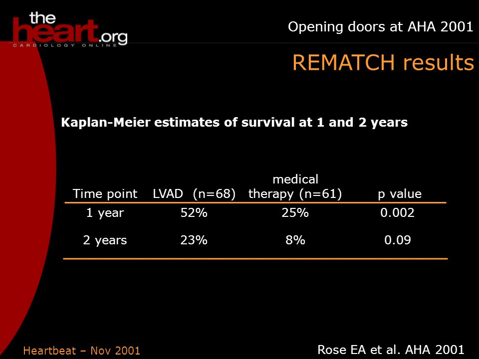 Heartbeat – Nov 2001 Opening doors at AHA 2001 Time pointLVAD (n=68) medical therapy (n=61) p value 1 year52%25%0.002 2 years23%8%0.09 Kaplan-Meier estimates of survival at 1 and 2 years Rose EA et al.