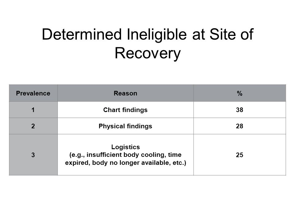 Determined Ineligible at Site of Recovery PrevalenceReason% 1Chart findings38 2Physical findings28 3 Logistics (e.g., insufficient body cooling, time expired, body no longer available, etc.) 25