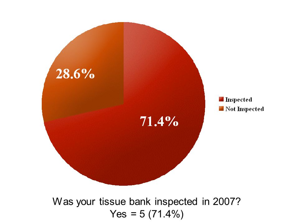 Was your tissue bank inspected in 2007 Yes = 5 (71.4%)