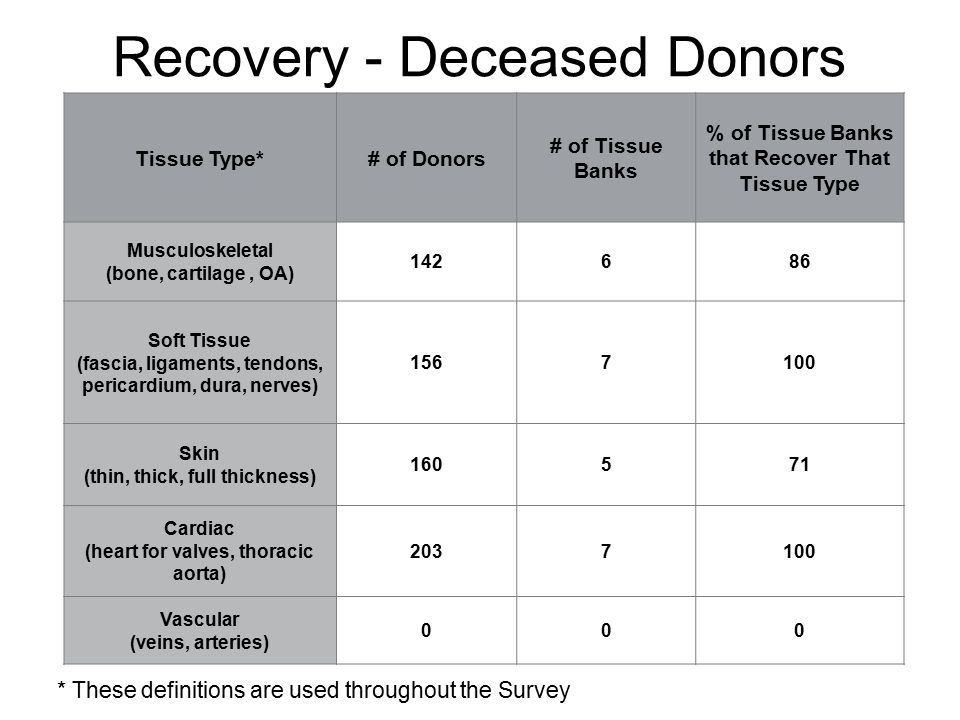 Tissue Type*# of Donors # of Tissue Banks % of Tissue Banks that Recover That Tissue Type Musculoskeletal (bone, cartilage, OA) 142686 Soft Tissue (fascia, ligaments, tendons, pericardium, dura, nerves) 1567100 Skin (thin, thick, full thickness) 160571 Cardiac (heart for valves, thoracic aorta) 2037100 Vascular (veins, arteries) 000 * These definitions are used throughout the Survey Recovery - Deceased Donors