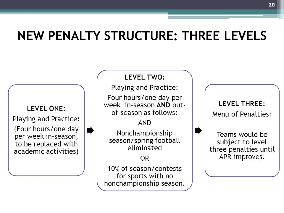 NEW PENALTY STRUCTURE: THREE LEVELS LEVEL ONE: Playing and Practice: (Four hours/one day per week in-season, to be replaced with academic activities) LEVEL TWO: Playing and Practice: Four hours/one day per week in-season AND out- of-season as follows: AND Nonchampionship season/spring football eliminated OR 10% of season/contests for sports with no nonchampionship season.