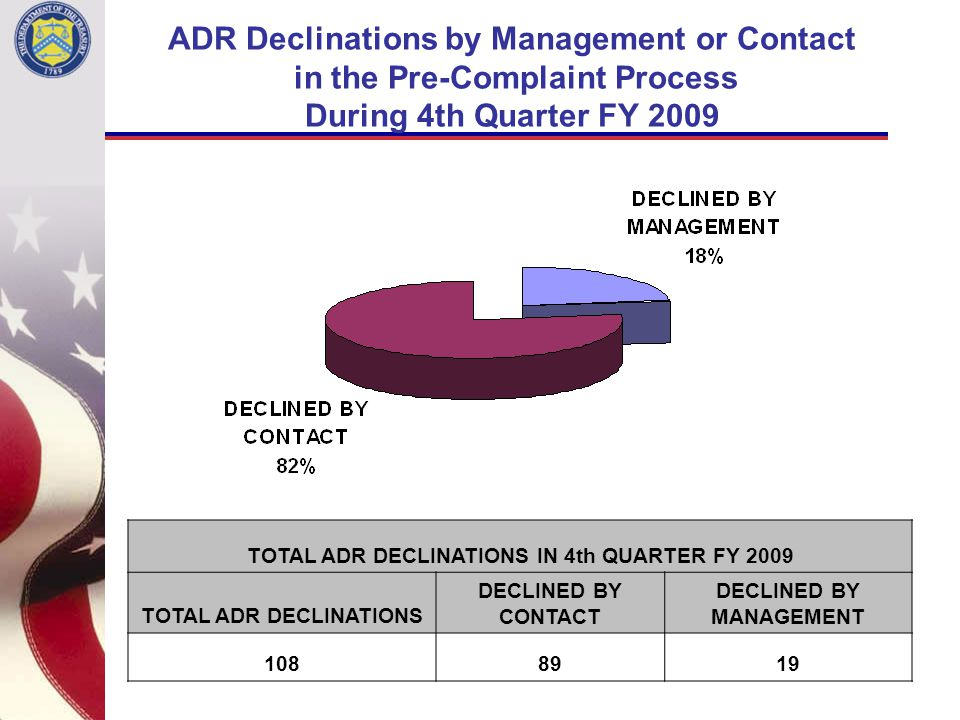 ADR Declinations by Management or Contact in the Pre-Complaint Process During 4th Quarter FY 2009 TOTAL ADR DECLINATIONS IN 4th QUARTER FY 2009 TOTAL ADR DECLINATIONS DECLINED BY CONTACT DECLINED BY MANAGEMENT 1088919