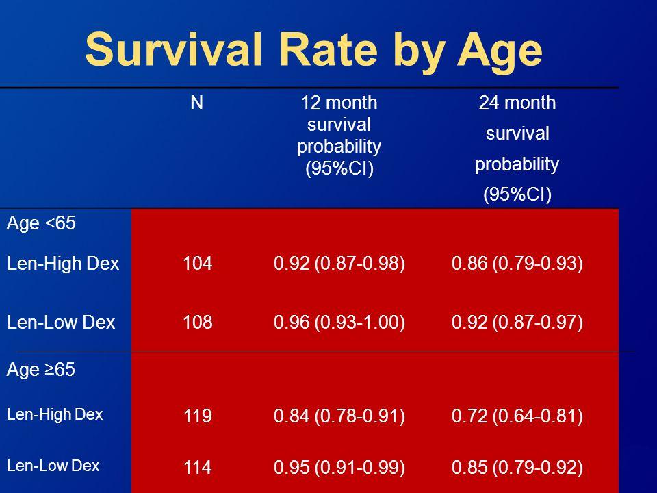 Survival Rate by Age N12 month survival probability (95%CI) 24 month survival probability (95%CI) Age <65 Len-High Dex1040.92 (0.87-0.98)0.86 (0.79-0.