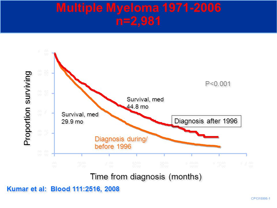 CP1315995-1 Multiple Myeloma 1971-2006 n=2,981 Proportion surviving Time from diagnosis (months) Kumar et al: Blood 111:2516, 2008 Diagnosis after 199