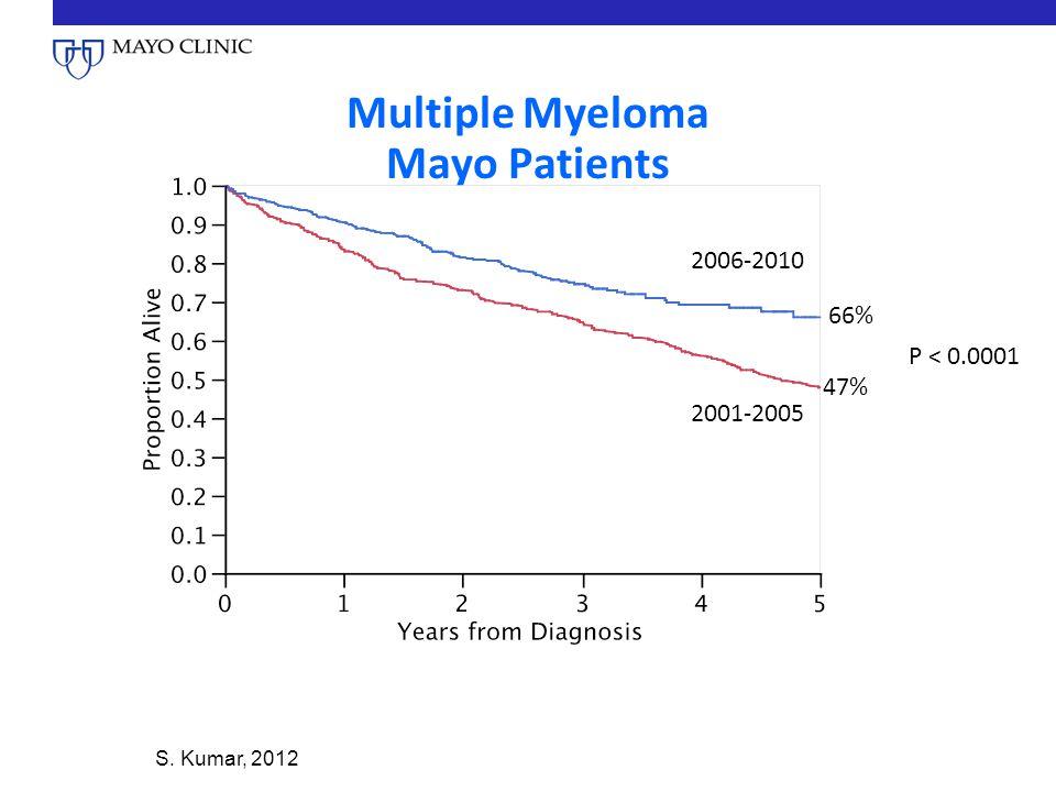 Multiple Myeloma Mayo Patients 2001-2005 2006-2010 47% 66% P < 0.0001 S. Kumar, 2012