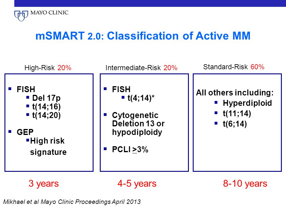 mSMART 2.0: Classification of Active MM  FISH  Del 17p  t(14;16)  t(14;20)  GEP  High risk signature All others including:  Hyperdiploid  t(11