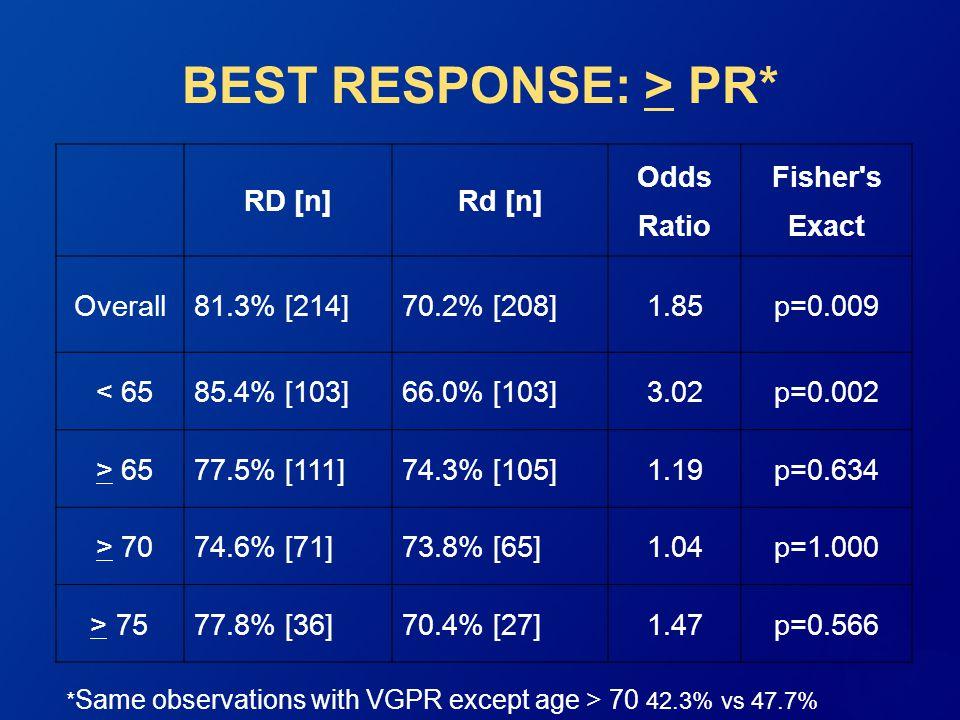 Results Second Interim Analysis RD vs.Rd Rajkumar et al, 2010.